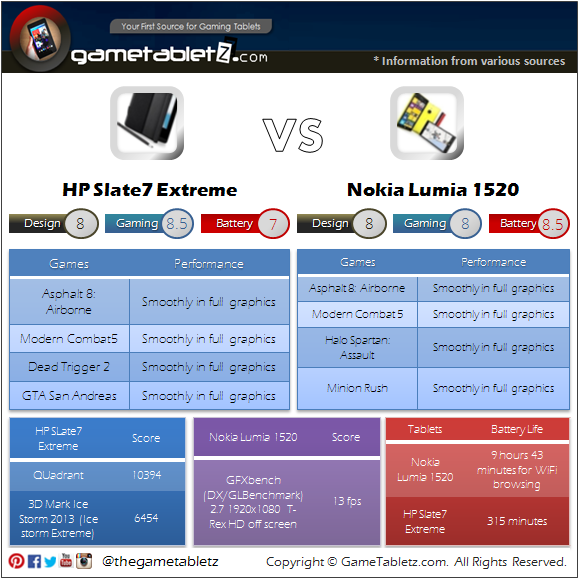 Nokia Lumia 1520 vs HP Slate7 Extreme benchmarks and gaming performance