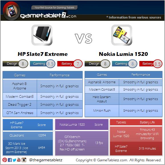 Nokia Lumia 1520 vs HP Slate7 Extreme benchmarks and gaming performance