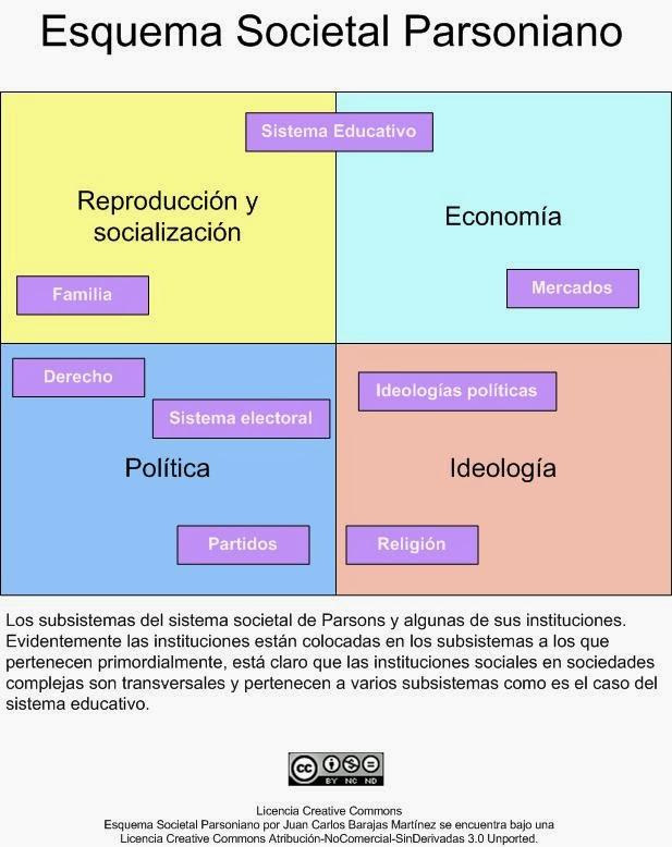 Sociología Divertida El Funcionalismo I Talcott Parsons