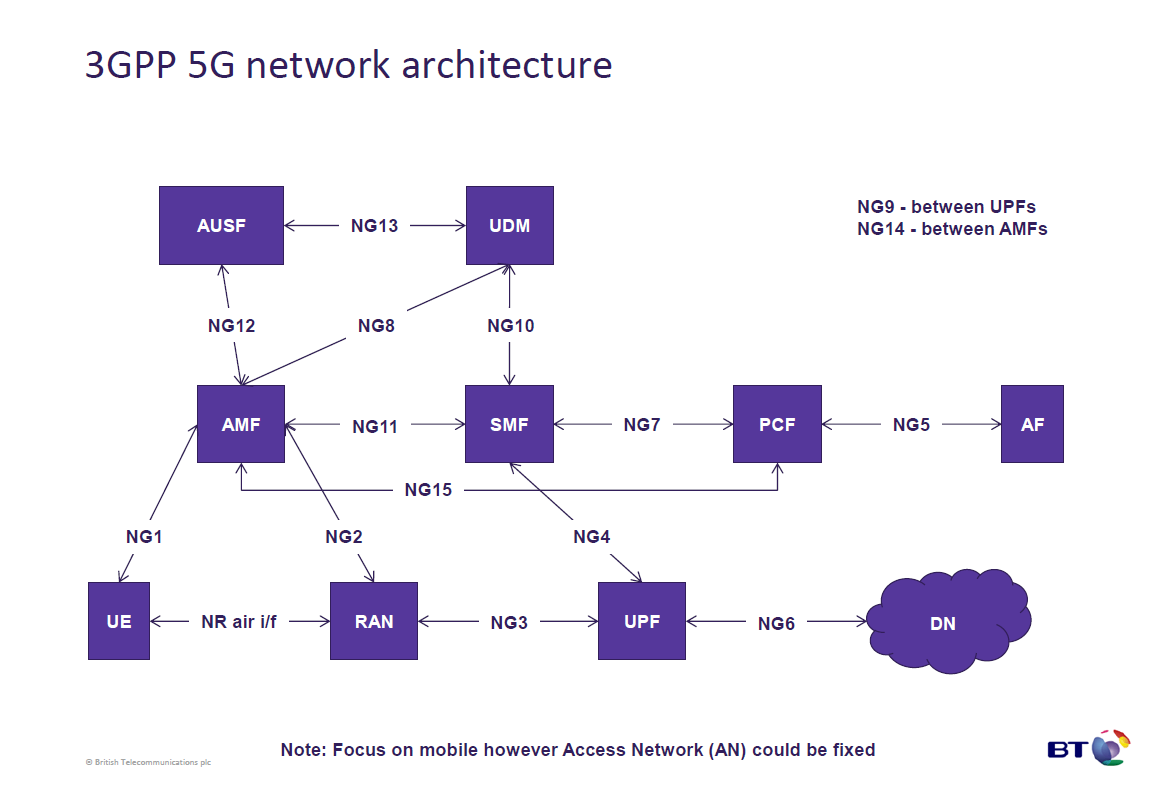 The 3g4g blog 5g network architecture and design update for 5g network architecture