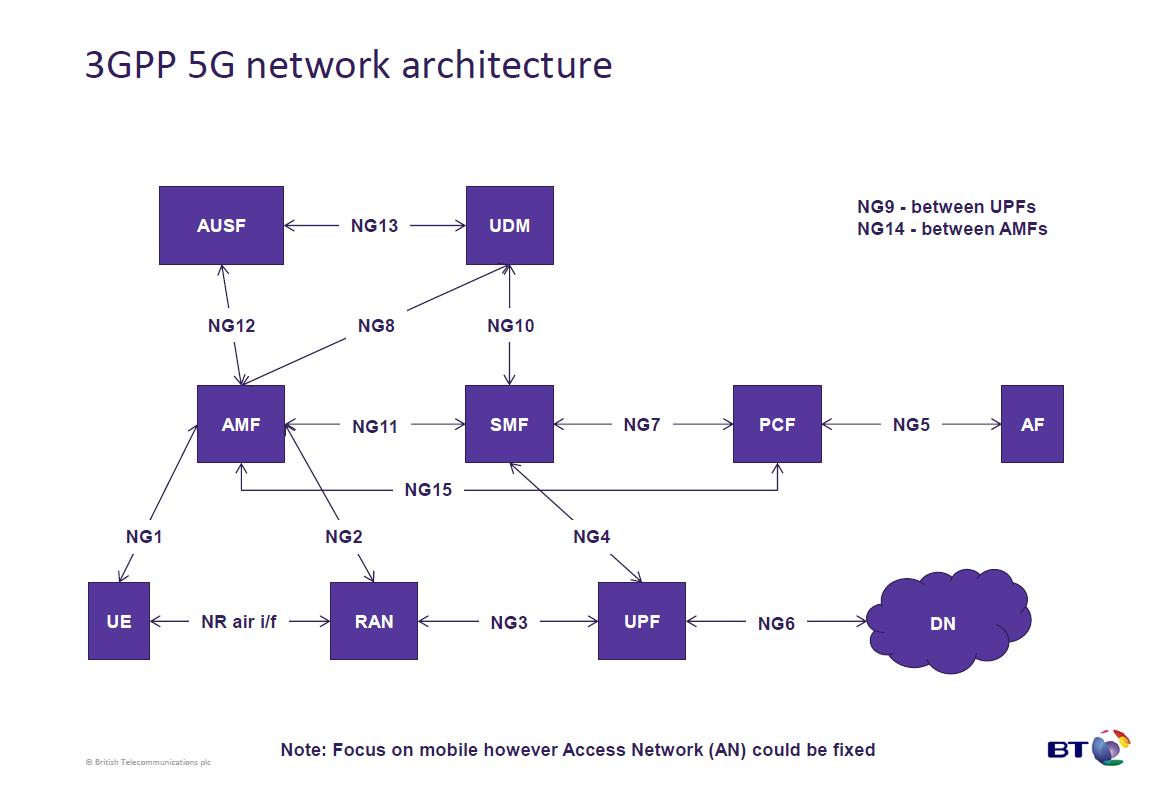 3g network architecture diagram simple alternator wiring the 3g4g blog 5g and design update jan 2017