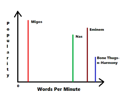 Migos words per minute vs popularity graph