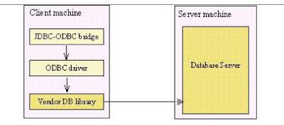 java database connectivity steps