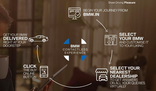 BMW Contactless Online Sales in Covid