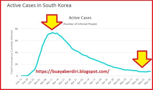 Penurunan kurva covid-19 di korea selatan (kasus aktif)