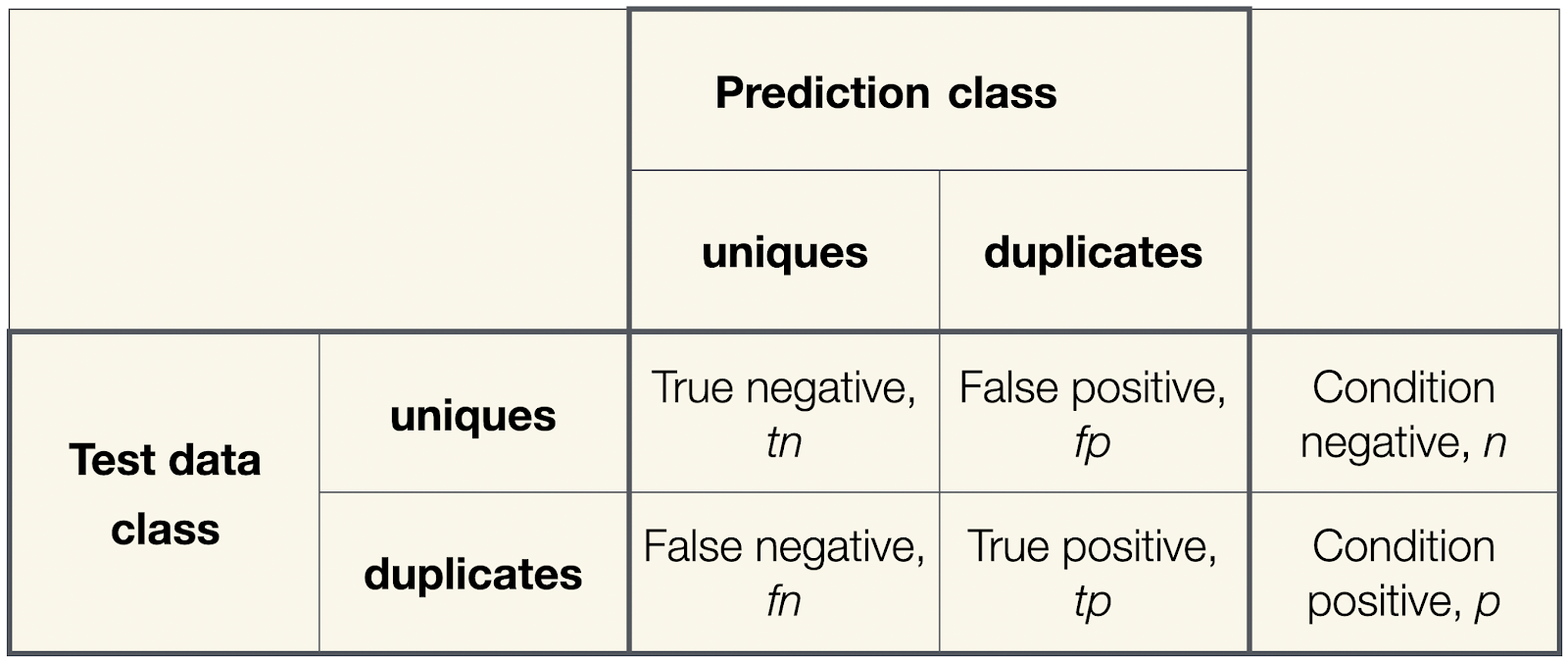 Figure 4: Confusion matrix