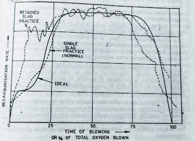 LD blowing - decarburisation rate as per time