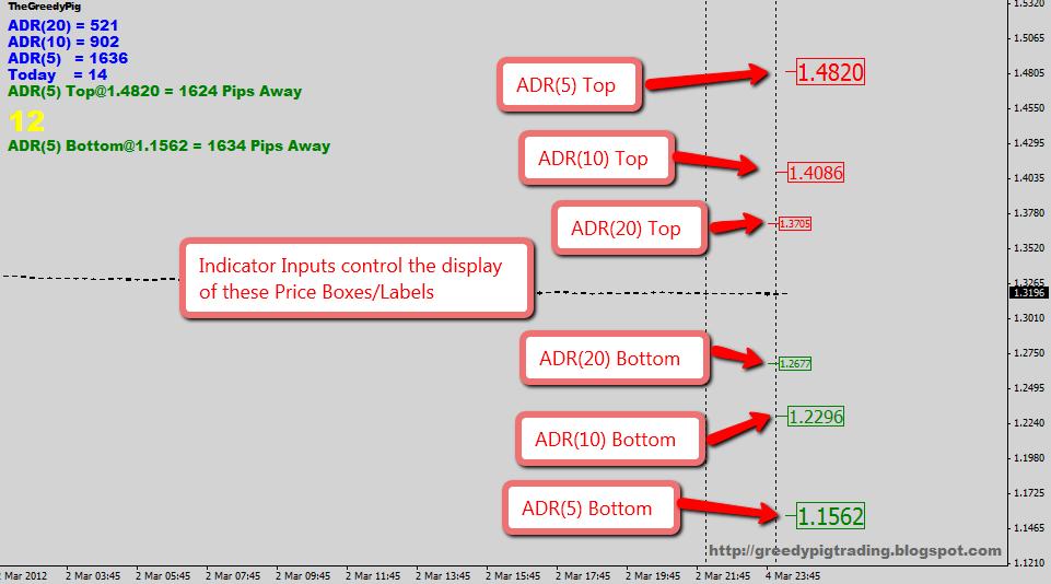Adr calculation forex