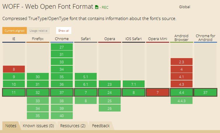 Soporte al formato WOFF en tipografías