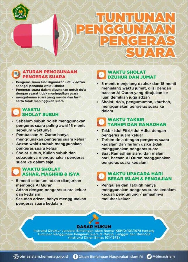Aturan Penggunaan Pengeras Suara di Masjid, Langgar, dan Musholla