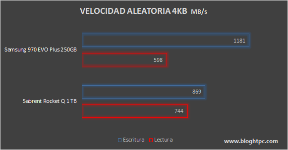 Velocidad Aleatoria Samsung 970 EVO Plus