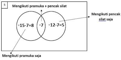 penyelesaian soal dengan diagram venn 3