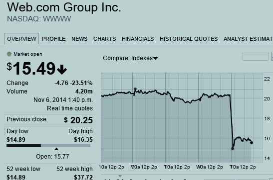 Web.com Group Inc. Stock Chart