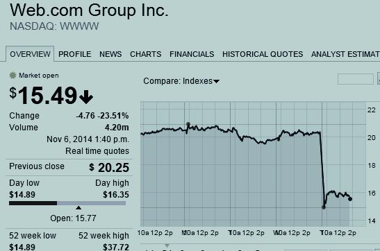 Web.com Group Inc. Stock Chart