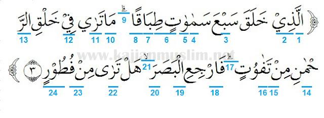 Hukum Tajwid Surat Al-Mulk Ayat 3