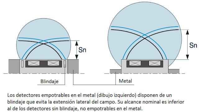 Alcance de los detectores empotrables y no empotrables en el metal