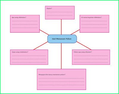 kunci jawaban halaman 24 tema 5 sub 2 pembelajaran 3 peta pikiran hari menanam pohon