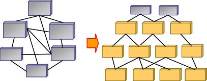 Architecture d'Application vs Architecture de Services