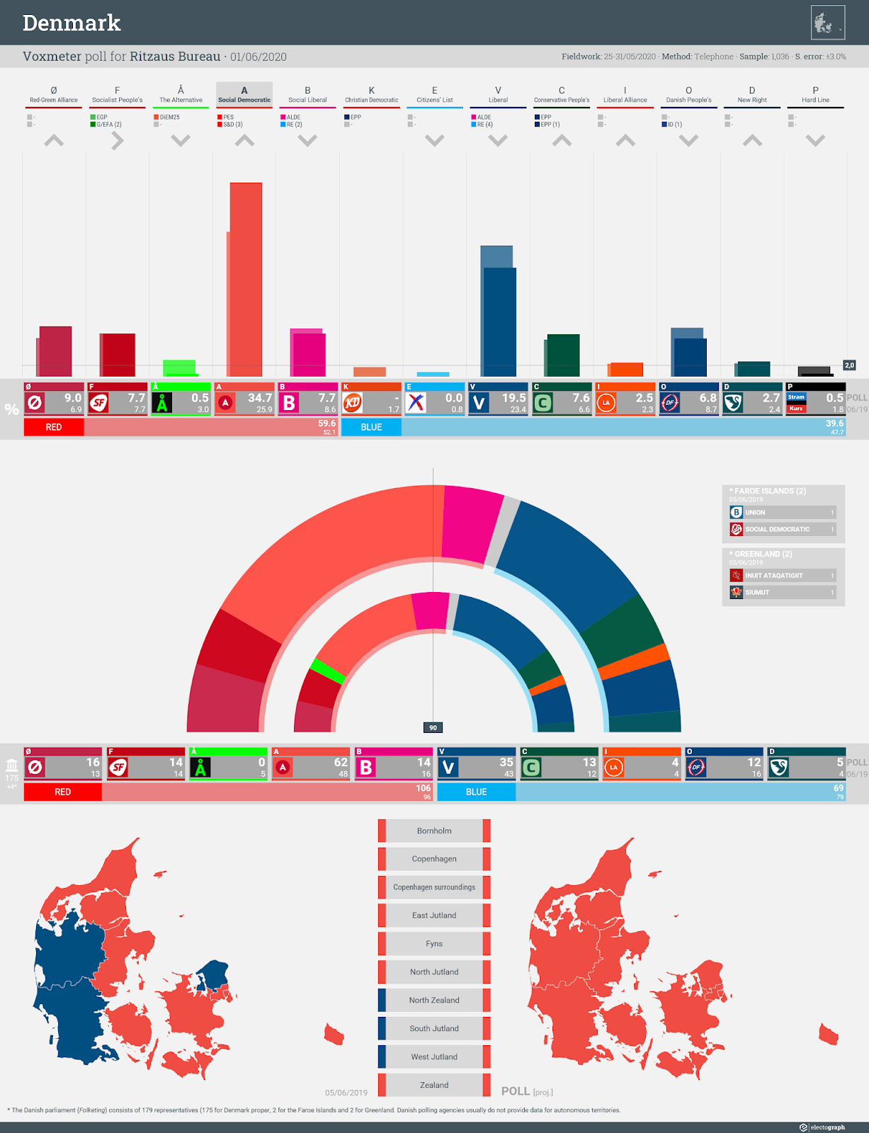DENMARK: Voxmeter poll chart for Ritzaus Bureau, 1 June 2020
