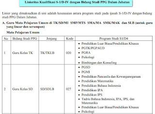 Daftar Linieritas Kualifikasi S-1/D-IV dengan Bidang Studi PPGJ