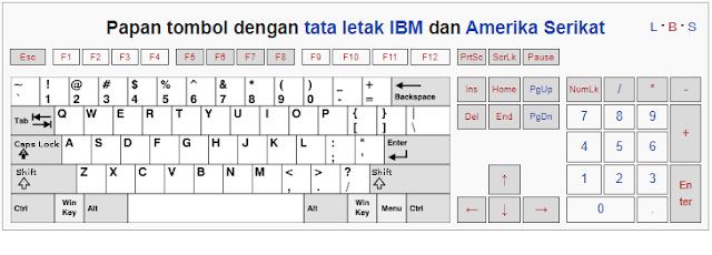 Keyboard Versi IBM dan Amerika Serikat