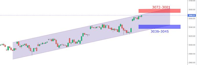 S&P 500 ready for a Big move around 4th Nov