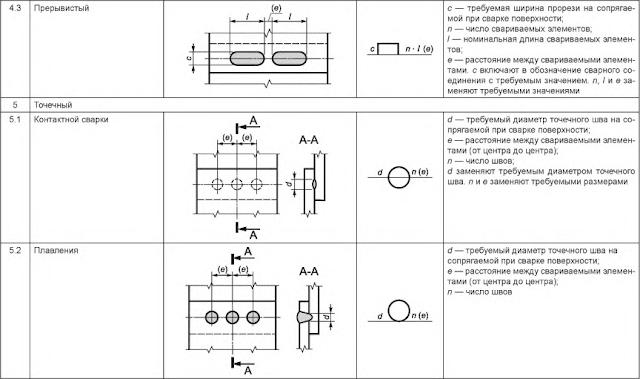 Таблица 5 — Размеры сварного шва Прбочный