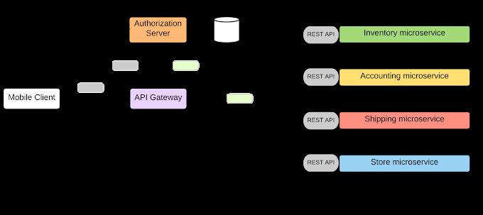 Cấu hình bảo mật cho Kong API Gateway