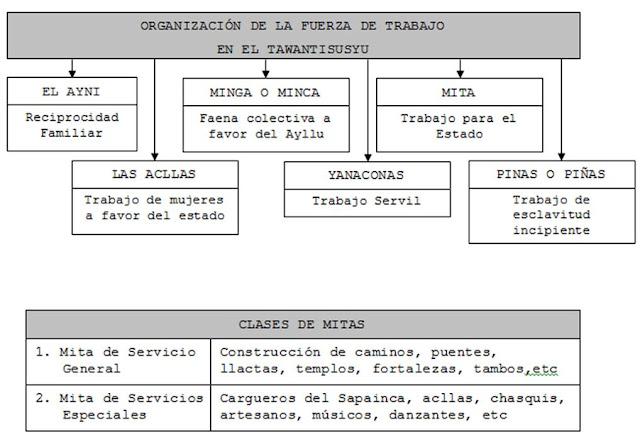 Organización de la Fuerza de Trabajo Inca
