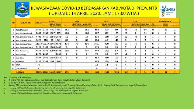 Data Covid-19 NTB 14 April 2020