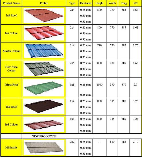 Harga Genteng Metal Prima Roof Terbaru