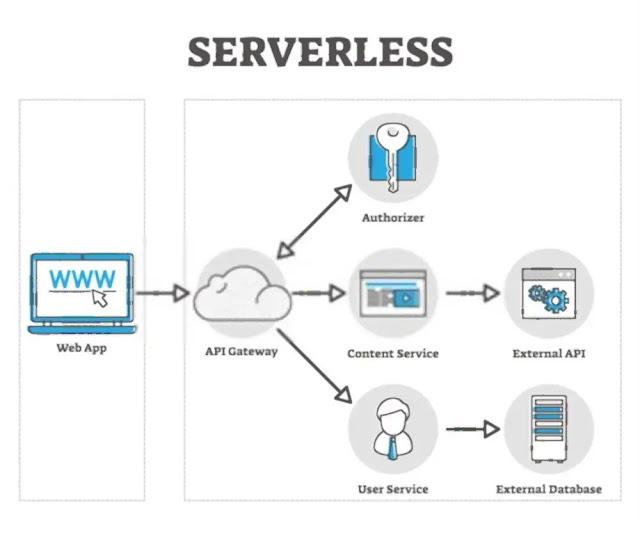 Perkembangan Teknologi Informasi Access to External Databases