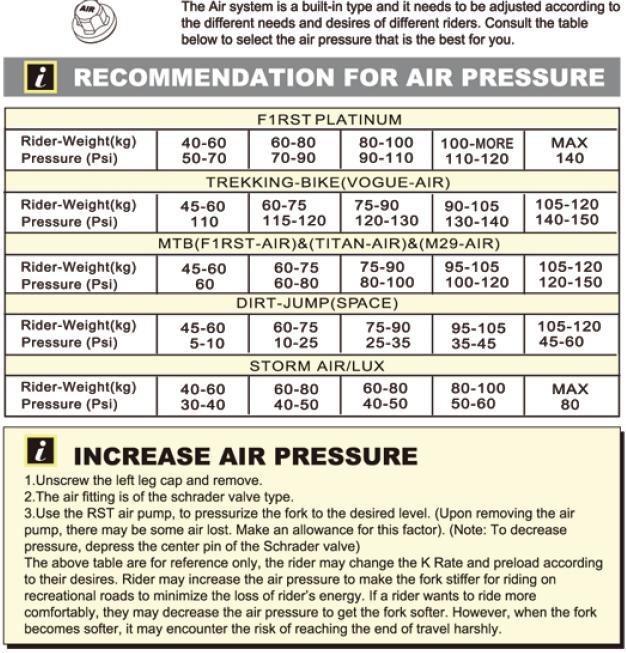 bernard olivares RST Fork Air Pressure Guide