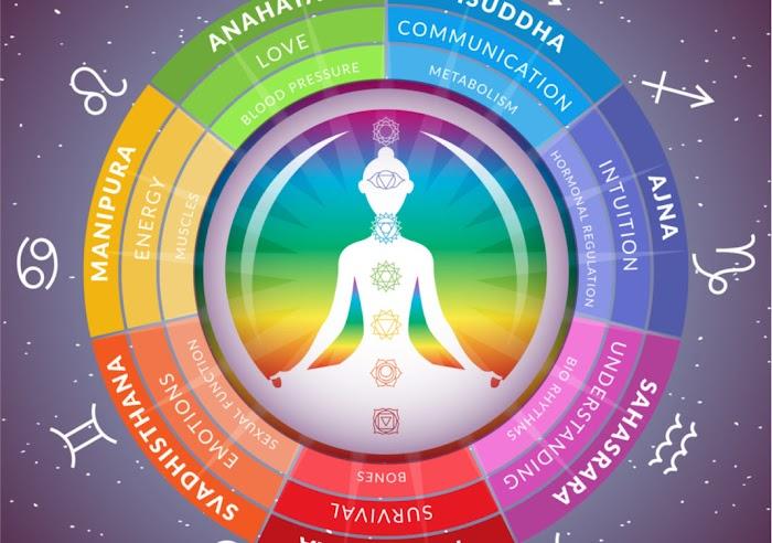 Узнайте, какая самая мощная чакра связана с вашим знаком зодиака