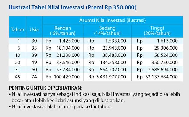 Ilustrasi Tabel Nilai Investasi CAR 3i-Networks