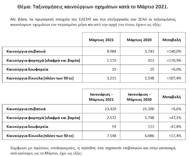 Ταξινομήσεις καινούριων αυτοκινήτων Μαρτίου 2021