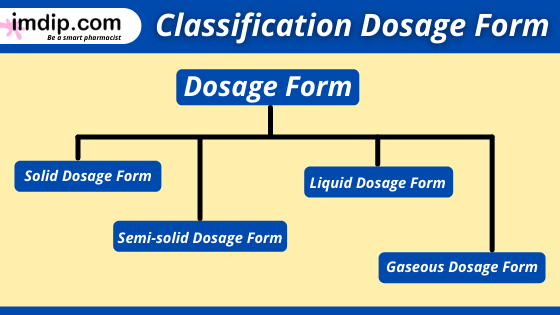 Different types of dosage forms