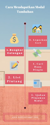 Cara Mencari Pinjaman Modal Usaha