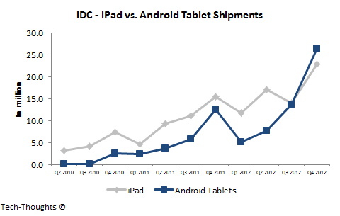 IDC - iPad vs. Android Tablet Shipments