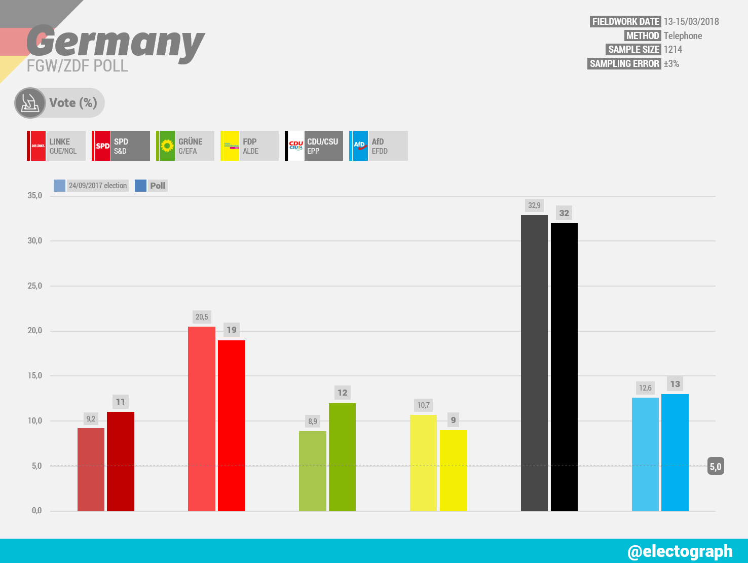GERMANY FGW poll chart for ZDF, March 2018