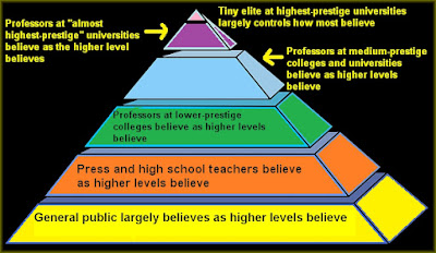 pyramid of belief