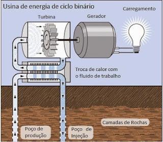 Esquema funcionamento usina energia ciclo binario