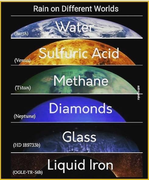 rain on different worlds, diamond rain, glass rain, sulfuric acid rain