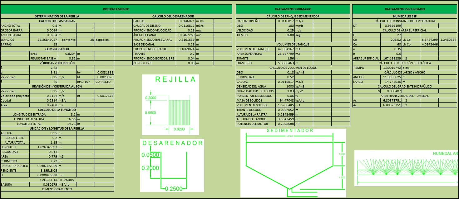 Diseño de plantas de tratamiento de agua residual