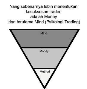 Apakah anda trading dengan cara yang rumit