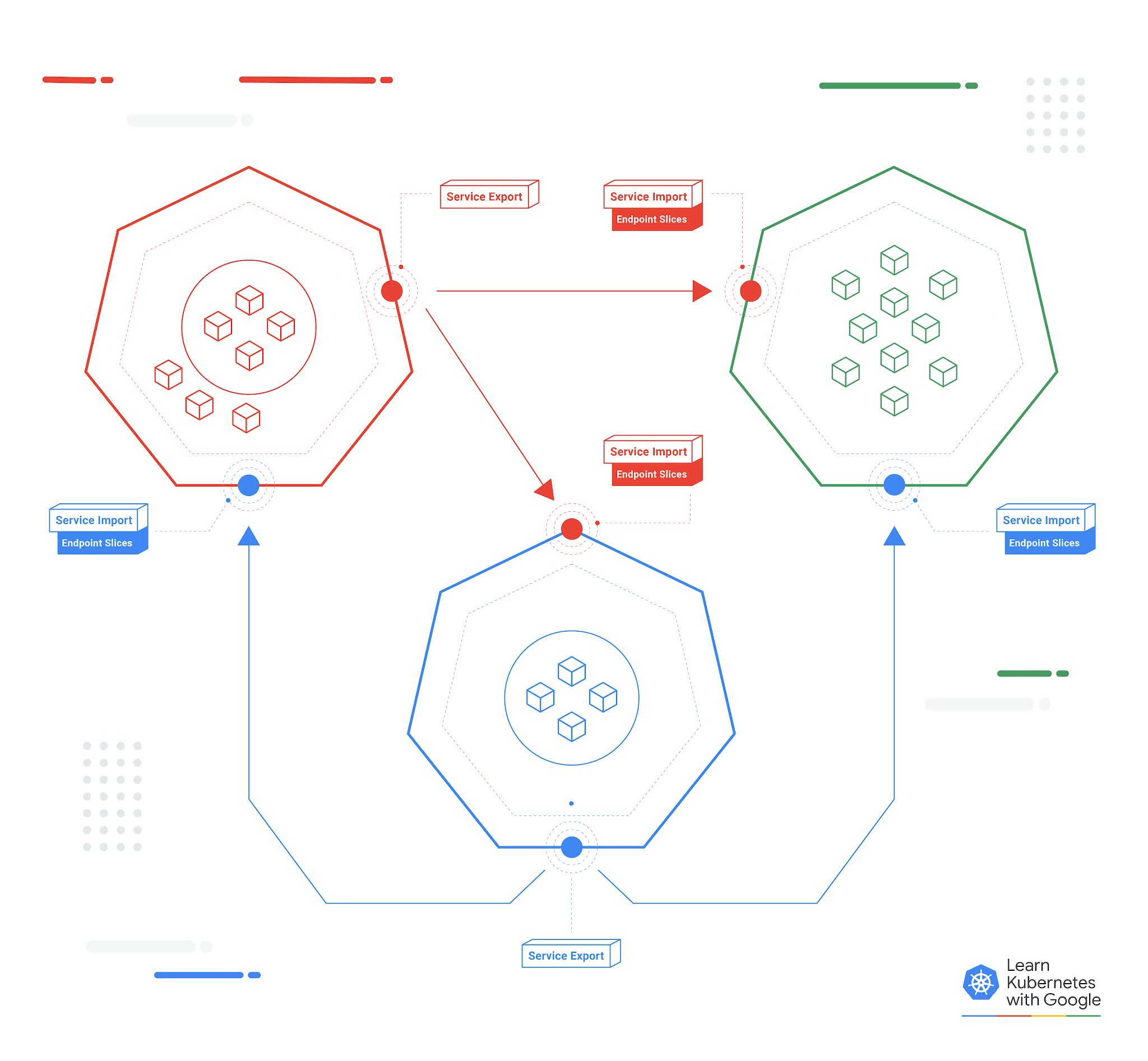 Graphic describing the Multi-cluster Services API functionalities