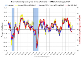 Richmond Fed: Manufacturing Activity Rebounded in January