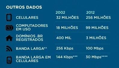 Outros Dados da Internet Brasileira