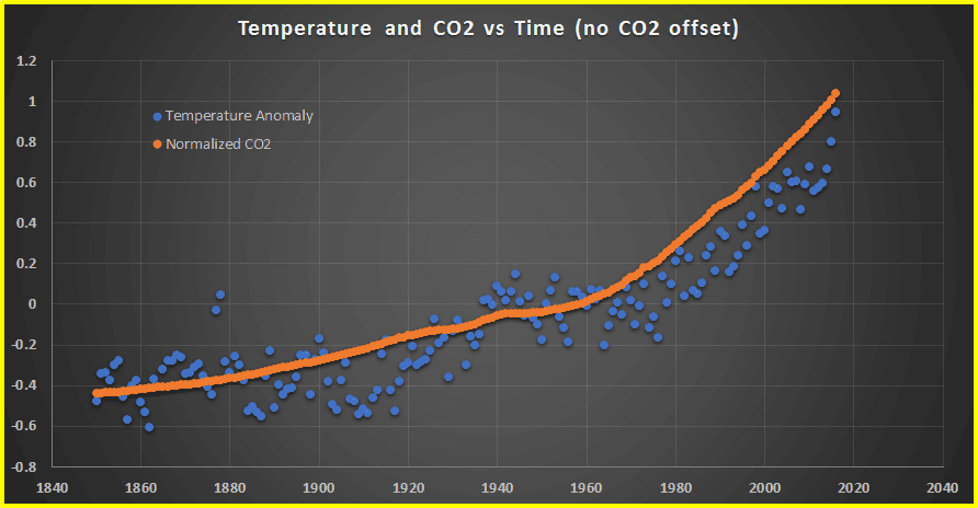 Temperature anomaly vs CO2