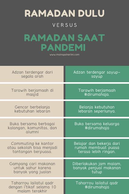 kegiatan bersama keluarga selama ramadan di tengah pandemi